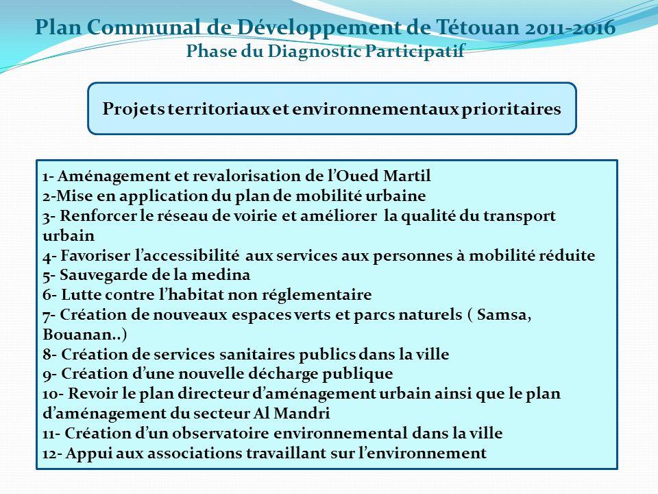 Plan Communal de Développement de Tétouan 2011-2016 Phase du Diagnostic Participatif Projets territoriaux et environnementaux prioritaires 1- Aménagem