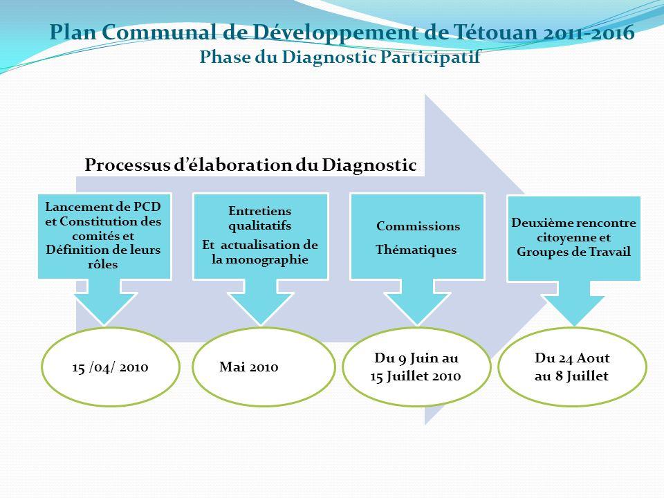 Plan Communal de Développement de Tétouan 2011-2016 Phase du Diagnostic Participatif Lancement de PCD et Constitution des comités et Définition de leu