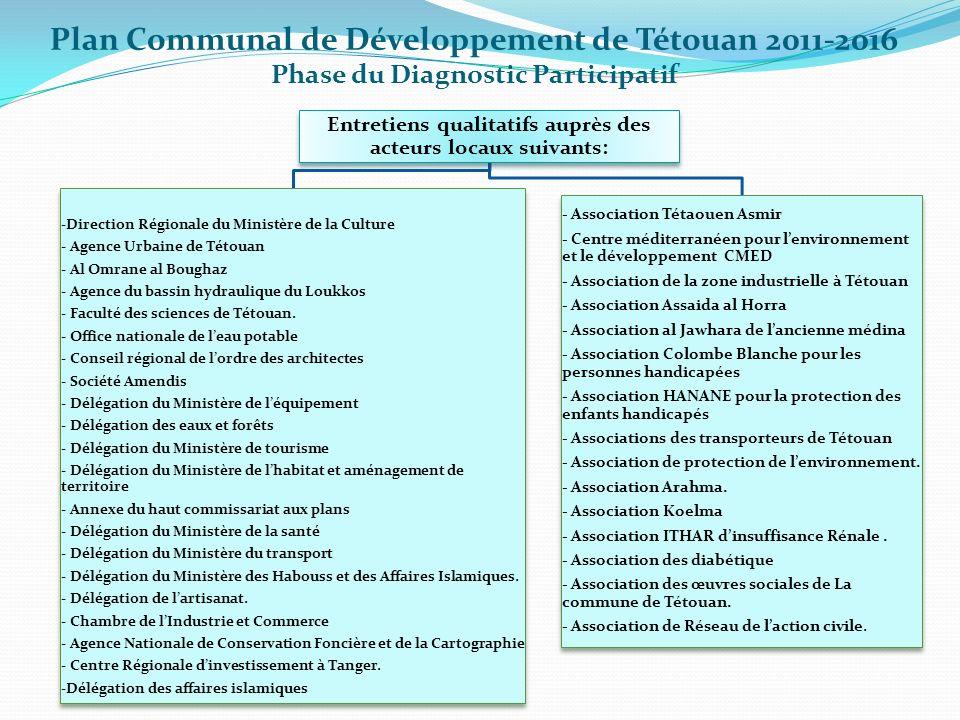 Entretiens qualitatifs auprès des acteurs locaux suivants: -Direction Régionale du Ministère de la Culture - Agence Urbaine de Tétouan - Al Omrane al