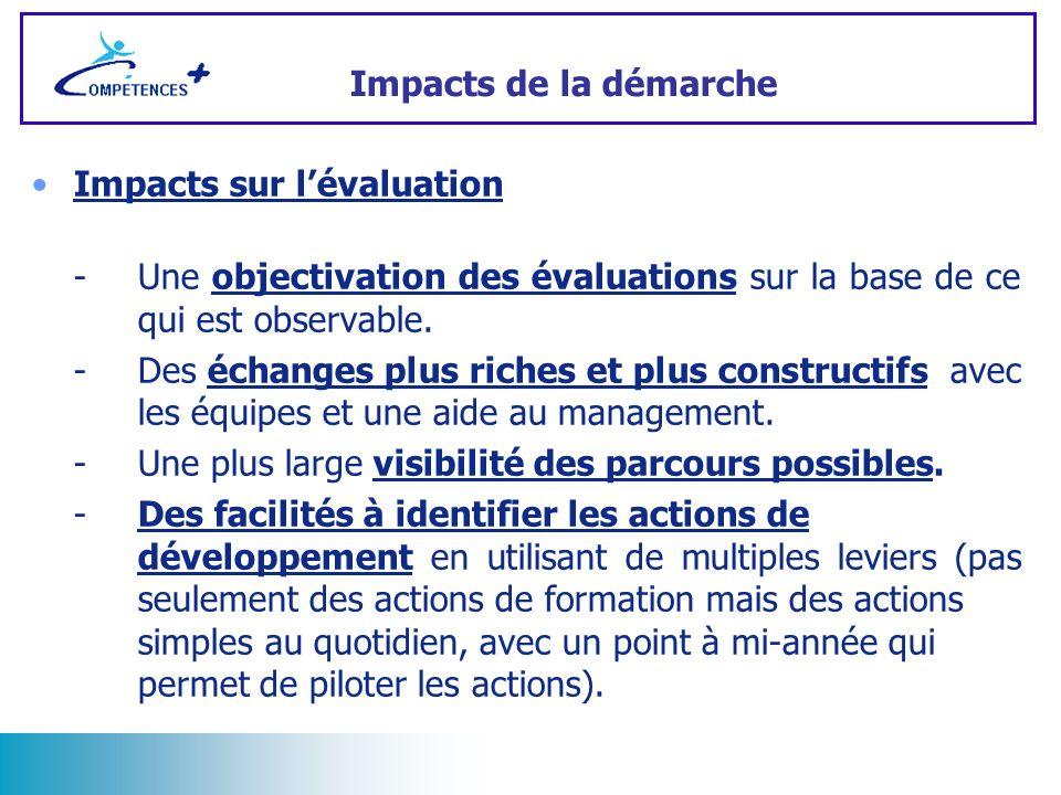 Impacts sur lévaluation -Une objectivation des évaluations sur la base de ce qui est observable. -Des échanges plus riches et plus constructifs avec l