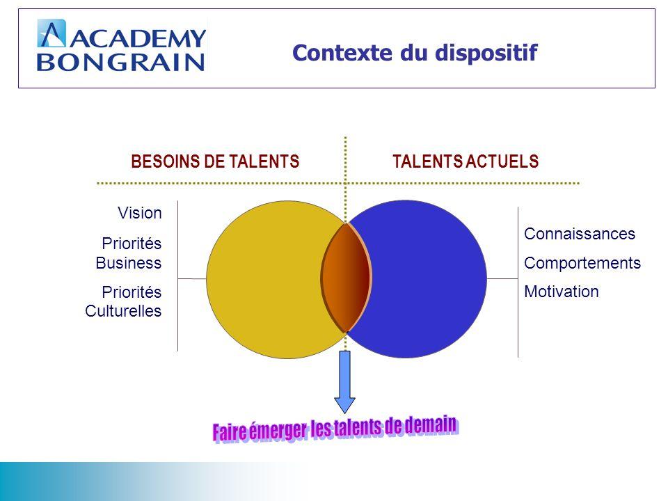 BESOINS DE TALENTSTALENTS ACTUELS Vision Priorités Business Priorités Culturelles Connaissances Comportements Motivation Contexte du dispositif