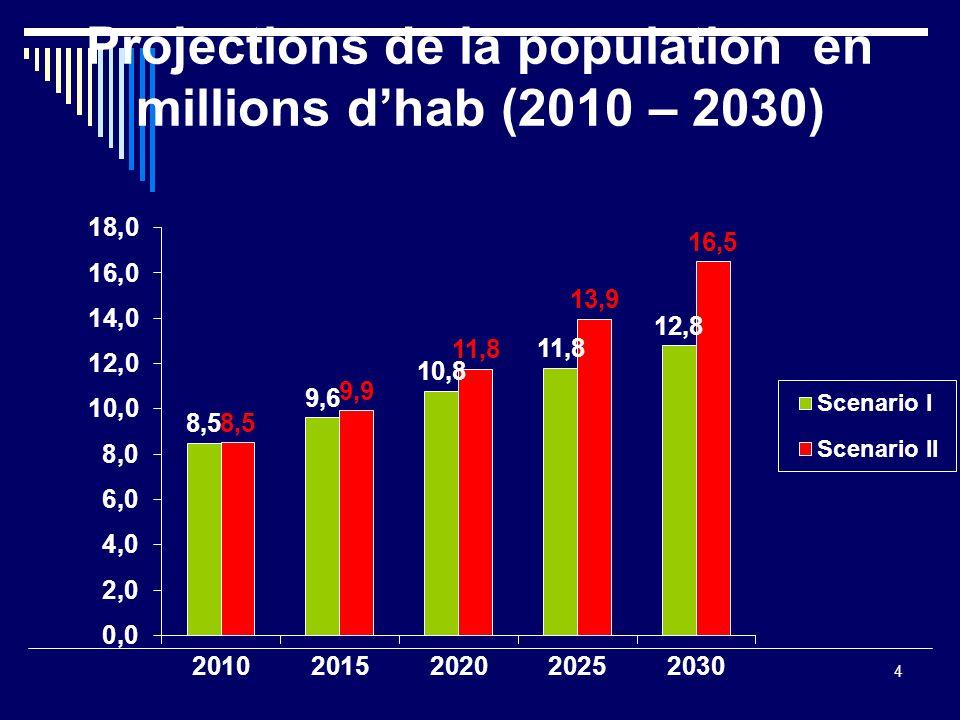 Projections de la population en millions dhab (2010 – 2030) 4