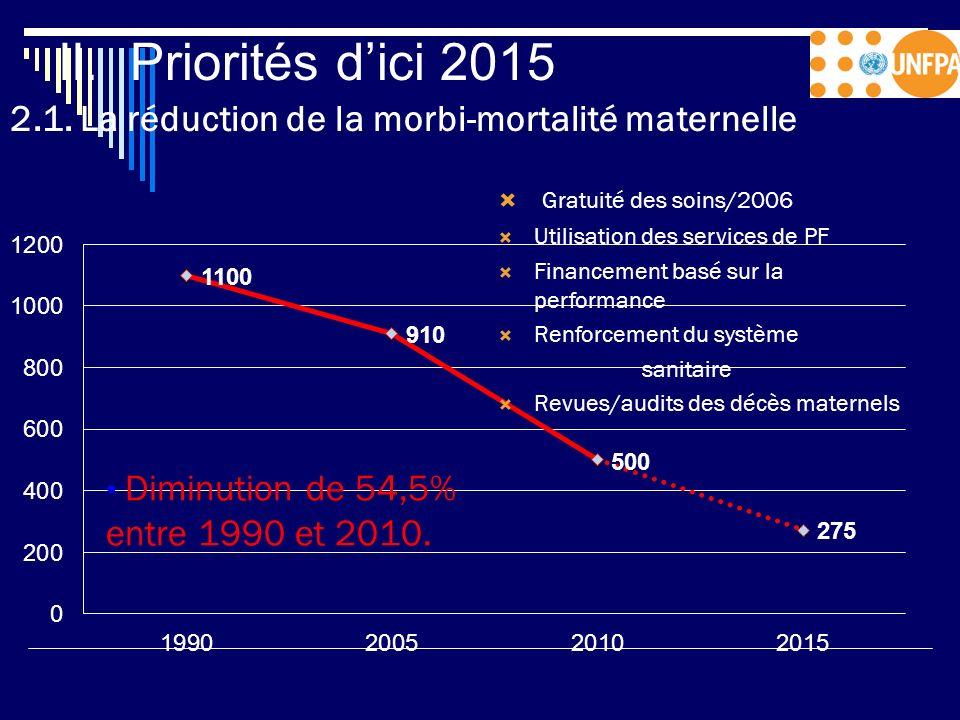 II. Priorités dici 2015 2.1. La réduction de la morbi-mortalité maternelle