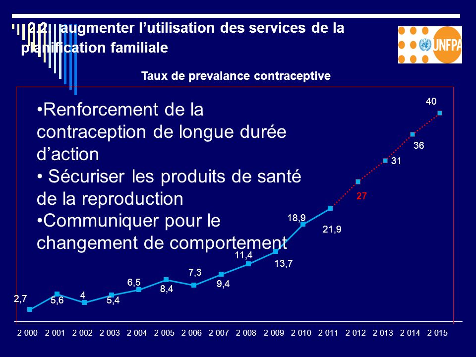 2.2. augmenter lutilisation des services de la planification familiale