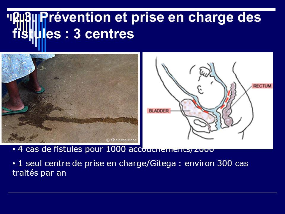 2.3. Prévention et prise en charge des fistules : 3 centres 4 cas de fistules pour 1000 accouchements/2006 1 seul centre de prise en charge/Gitega : e