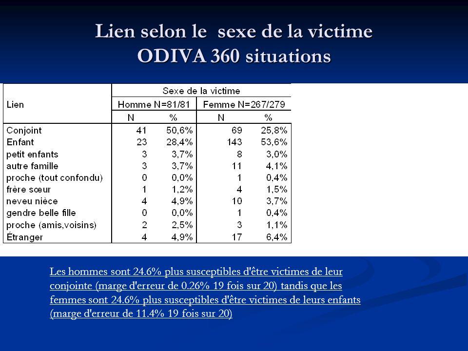 Lien selon le sexe de la victime ODIVA 360 situations Les hommes sont 24.6% plus susceptibles d'être victimes de leur conjointe (marge d'erreur de 0.2