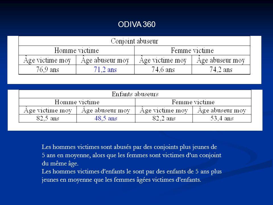 ODIVA 360 Les hommes victimes sont abusés par des conjoints plus jeunes de 5 ans en moyenne, alors que les femmes sont victimes dun conjoint du même âge.