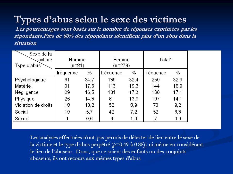 Types dabus selon le sexe des victimes Les pourcentages sont basés sur le nombre de réponses exprimées par les répondants.Près de 80% des répondants identifient plus dun abus dans la situation Les analyses effectuées nont pas permis de détecter de lien entre le sexe de la victime et le type dabus perpétré (p=0,49 à 0,88)) ni même en considérant le lien de labuseur.