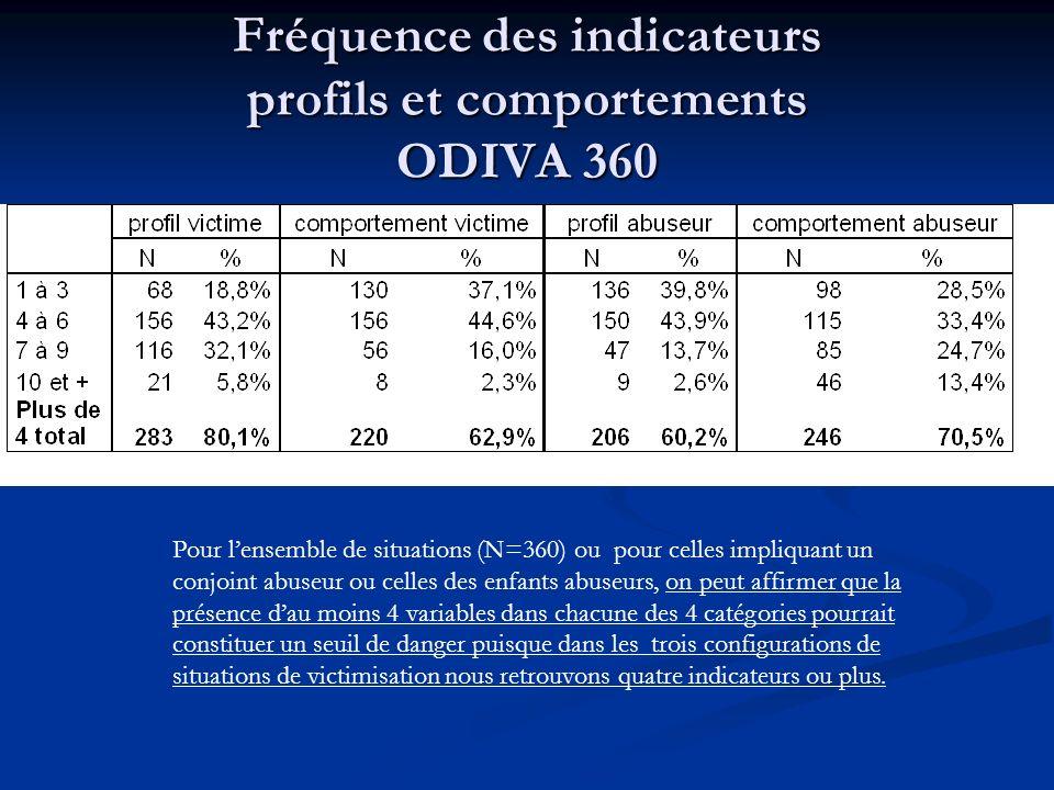 Fréquence des indicateurs profils et comportements ODIVA 360 Pour lensemble de situations (N=360) ou pour celles impliquant un conjoint abuseur ou cel