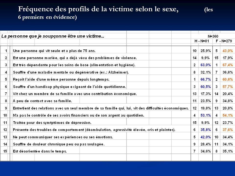 Fréquence des profils de la victime selon le sexe, (les 6 premiers en évidence)