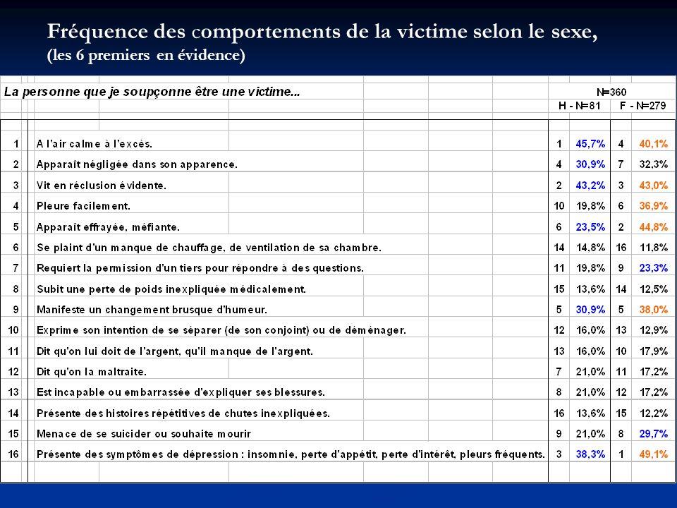 Fréquence des comportements de la victime selon le sexe, (les 6 premiers en évidence)