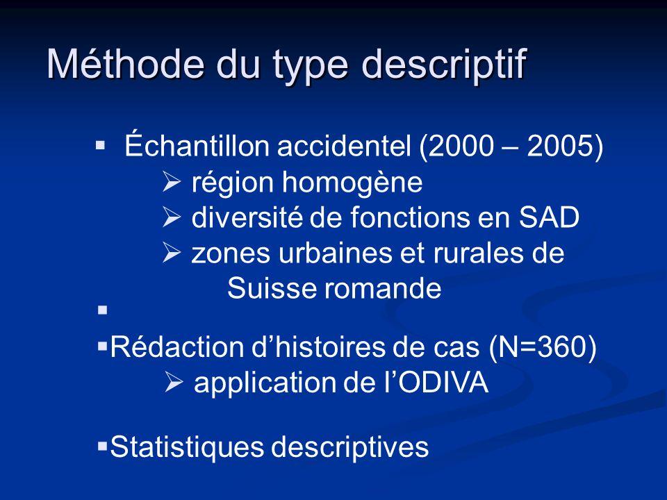 Méthode du type descriptif Rédaction dhistoires de cas (N=360) application de lODIVA Échantillon accidentel (2000 – 2005) région homogène diversité de fonctions en SAD zones urbaines et rurales de Suisse romande Statistiques descriptives