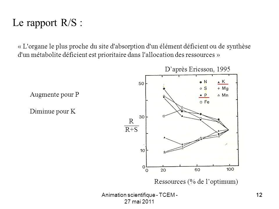 12 Animation scientifique - TCEM - 27 mai 2011 12 Le rapport R/S : Daprès Ericsson, 1995 Ressources (% de loptimum) R R+S « L'organe le plus proche du