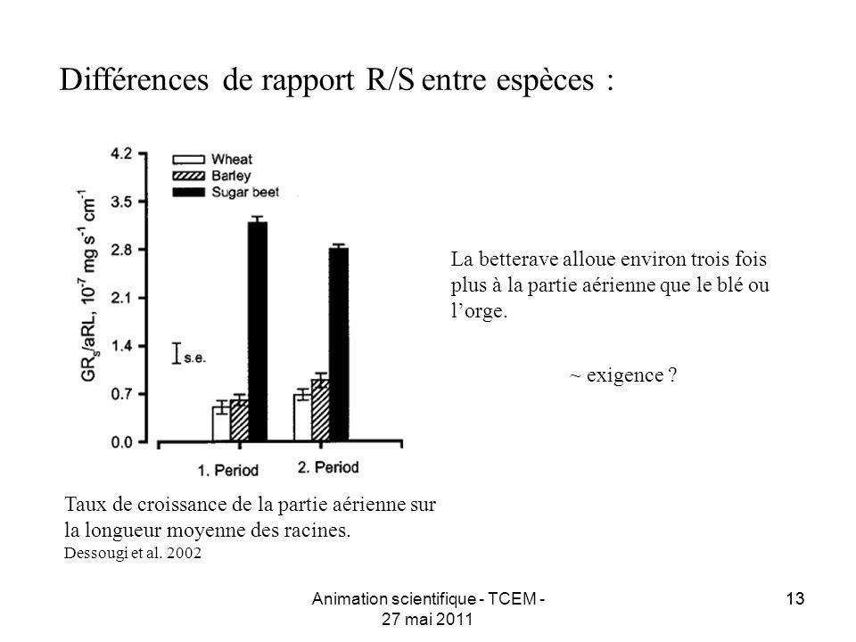 13 Différences de rapport R/S entre espèces : Animation scientifique - TCEM - 27 mai 2011 Taux de croissance de la partie aérienne sur la longueur moy