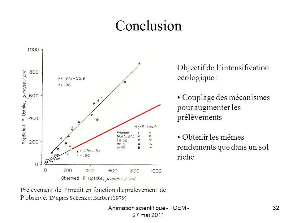 32 Conclusion Prélèvement de P prédit en fonction du prélèvement de P observé. Daprès Schenk et Barber (1979) Objectif de lintensification écologique