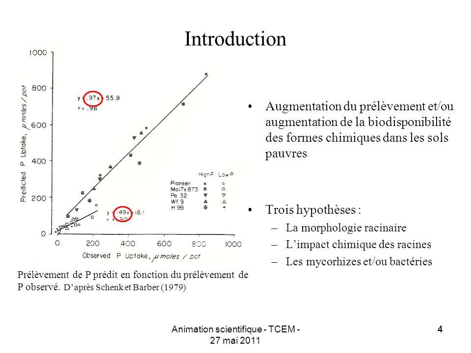 44Animation scientifique - TCEM - 27 mai 2011 4 Prélèvement de P prédit en fonction du prélèvement de P observé. Daprès Schenk et Barber (1979) Augmen