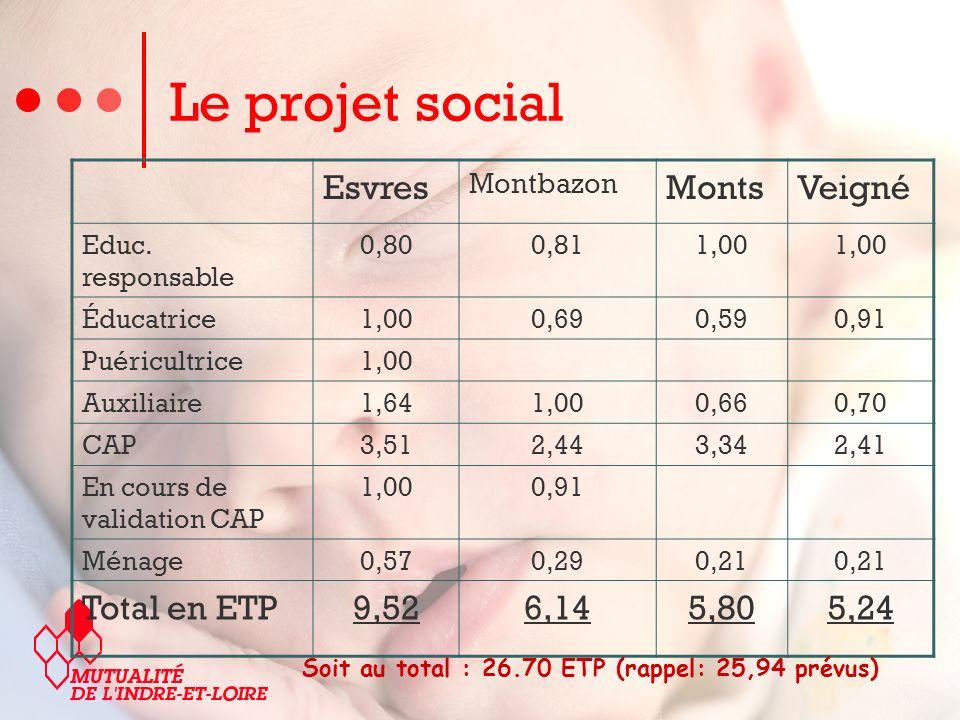 Esvres Montbazon MontsVeigné Educ.