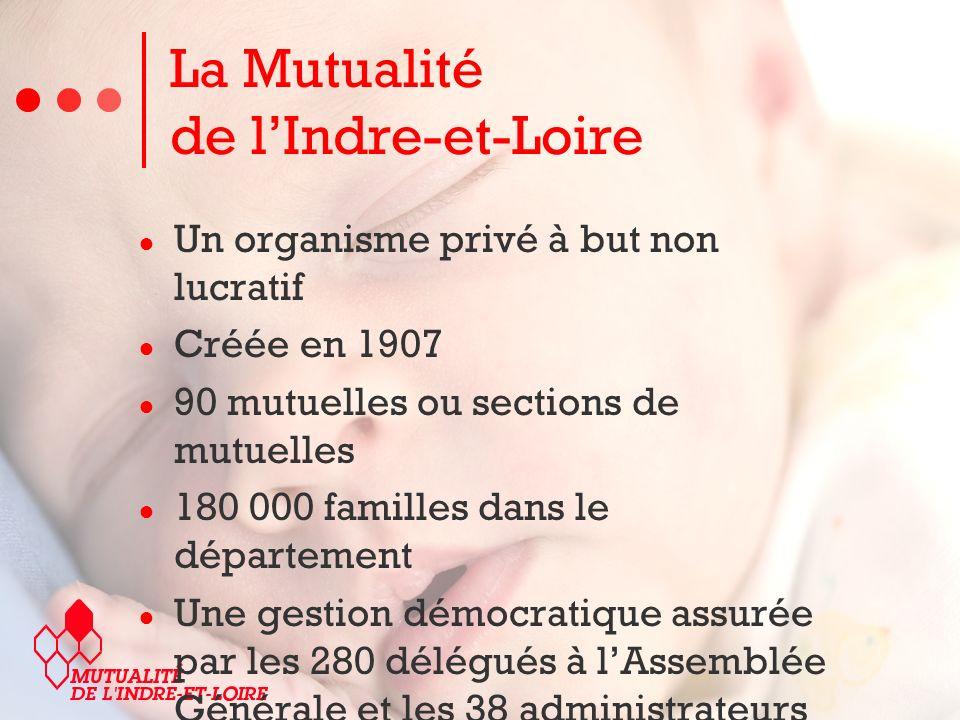 La Mutualité de lIndre-et-Loire Un organisme privé à but non lucratif Créée en 1907 90 mutuelles ou sections de mutuelles 180 000 familles dans le département Une gestion démocratique assurée par les 280 délégués à lAssemblée Générale et les 38 administrateurs