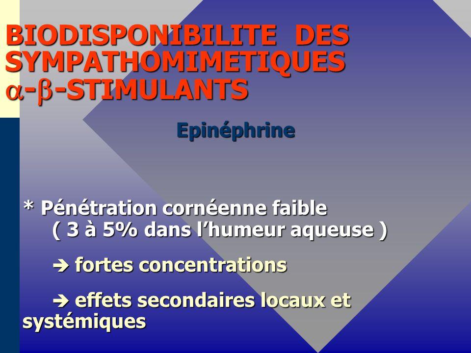 BIODISPONIBILITE DES SYMPATHOMIMETIQUES - - STIMULANTS Epinéphrine * Pénétration cornéenne faible ( 3 à 5% dans lhumeur aqueuse ) fortes concentrations fortes concentrations effets secondaires locaux et systémiques effets secondaires locaux et systémiques