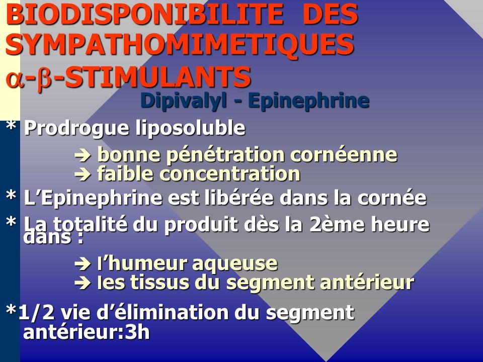 BIODISPONIBILITE DES SYMPATHOMIMETIQUES - -STIMULANTS Dipivalyl - Epinephrine Dipivalyl - Epinephrine * Prodrogue liposoluble bonne pénétration cornéenne bonne pénétration cornéenne faible concentration faible concentration * LEpinephrine est libérée dans la cornée * La totalité du produit dès la 2ème heure dans : l humeur aqueuse l humeur aqueuse l es tissus du segment antérieur l es tissus du segment antérieur *1/2 vie délimination du segment antérieur:3h
