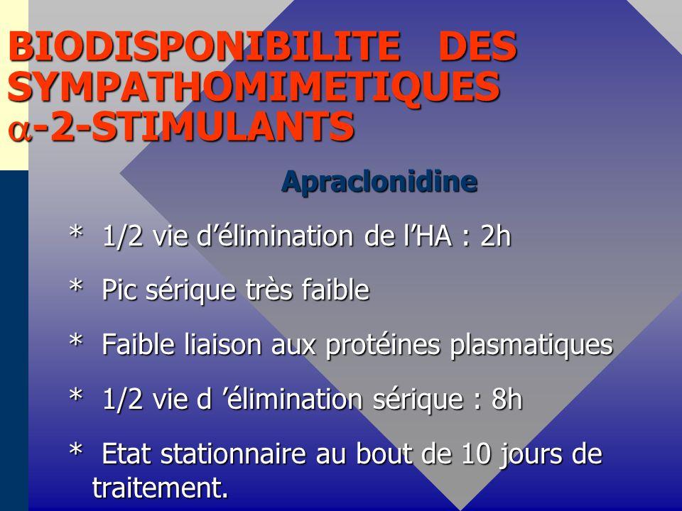 BIODISPONIBILITE DES SYMPATHOMIMETIQUES -2-STIMULANTS Apraclonidine Apraclonidine * 1/2 vie délimination de lHA : 2h * 1/2 vie délimination de lHA : 2