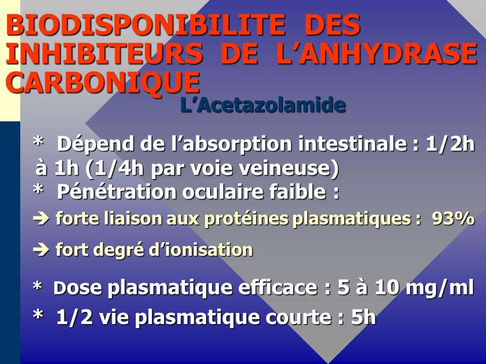 BIODISPONIBILITE DES INHIBITEURS DE LANHYDRASE CARBONIQUE LAcetazolamide LAcetazolamide * Dépend de labsorption intestinale : 1/2h à 1h (1/4h par voie