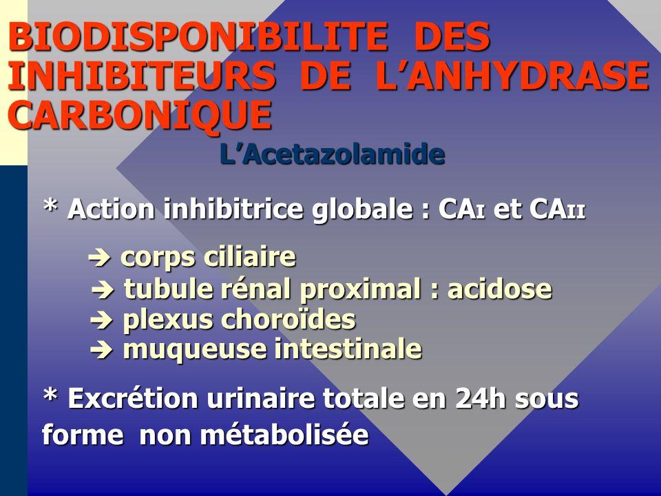 BIODISPONIBILITE DES INHIBITEURS DE LANHYDRASE CARBONIQUE LAcetazolamide LAcetazolamide * Action inhibitrice globale : CA I et CA II corps ciliaire co