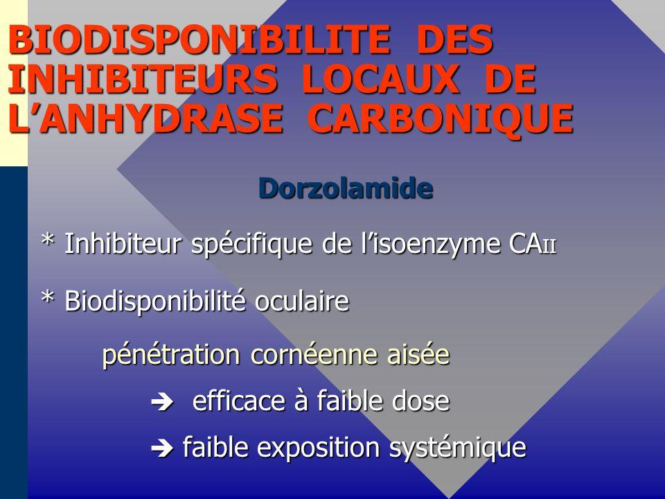 BIODISPONIBILITE DES INHIBITEURS LOCAUX DE LANHYDRASE CARBONIQUE Dorzolamide Dorzolamide * Inhibiteur spécifique de lisoenzyme CA II * Inhibiteur spéc