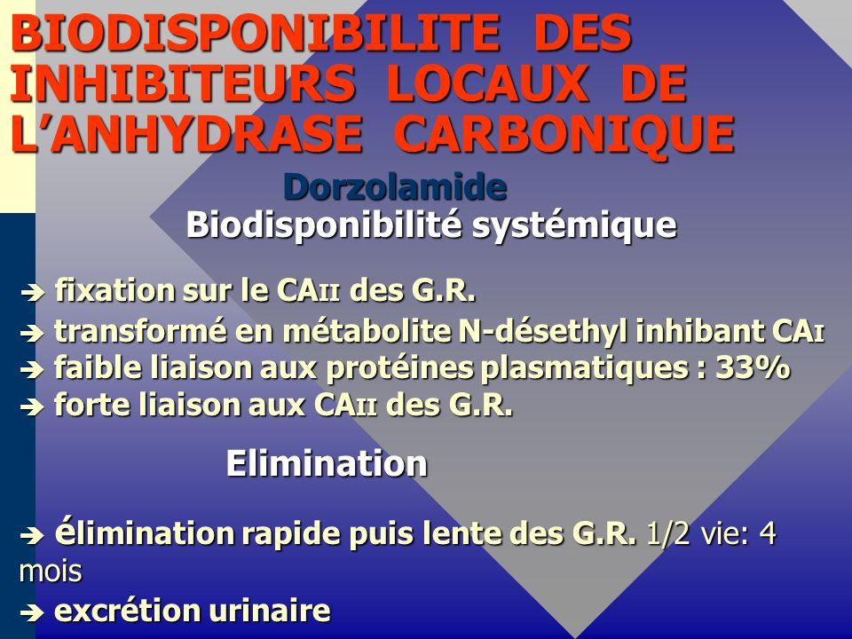 BIODISPONIBILITE DES INHIBITEURS LOCAUX DE LANHYDRASE CARBONIQUE Dorzolamide Biodisponibilité systémique Dorzolamide Biodisponibilité systémique fixation sur le CA II des G.R.