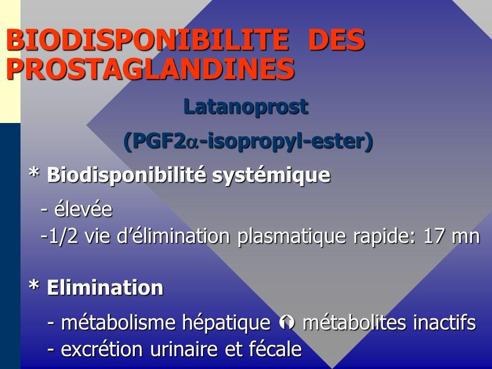 BIODISPONIBILITE DES PROSTAGLANDINES Latanoprost Latanoprost (PGF2 -isopropyl-ester) (PGF2 -isopropyl-ester) * Biodisponibilité systémique * Biodisponibilité systémique - élevée - élevée -1/2 vie délimination plasmatique rapide: 17 mn -1/2 vie délimination plasmatique rapide: 17 mn * Elimination * Elimination - métabolisme hépatique métabolites inactifs - métabolisme hépatique métabolites inactifs - excrétion urinaire et fécale - excrétion urinaire et fécale