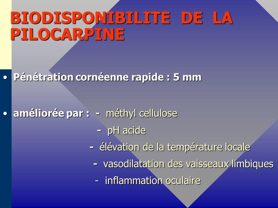 BIODISPONIBILITE DE LA PILOCARPINE Pénétration cornéenne rapide : 5 mmPénétration cornéenne rapide : 5 mm améliorée par : - méthyl celluloseaméliorée