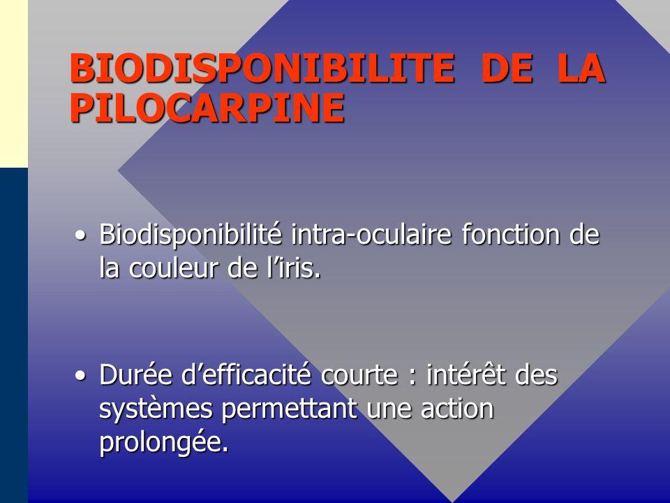 BIODISPONIBILITE DES SYMPATHOMIMETIQUES -2-STIMULANTS Apraclonidine Apraclonidine * 1/2 vie délimination de lHA : 2h * 1/2 vie délimination de lHA : 2h * Pic sérique très faible * Pic sérique très faible * Faible liaison aux protéines plasmatiques * Faible liaison aux protéines plasmatiques * 1/2 vie d élimination sérique : 8h * 1/2 vie d élimination sérique : 8h * Etat stationnaire au bout de 10 jours de traitement.