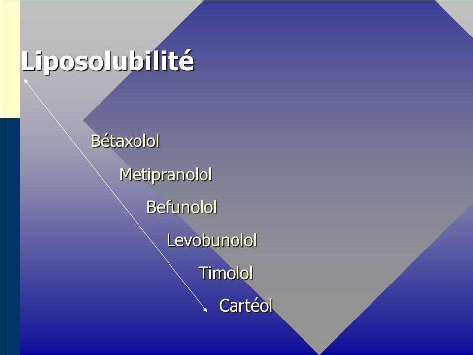 Liposolubilité Liposolubilité Bétaxolol Bétaxolol Metipranolol Metipranolol Befunolol Befunolol Levobunolol Levobunolol Timolol Timolol Cartéol Cartéol Hydrosolubilité Hydrosolubilité