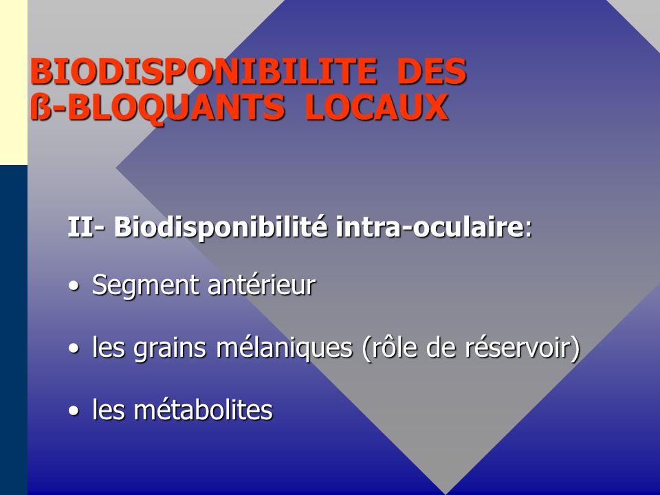 BIODISPONIBILITE DES ß-BLOQUANTS LOCAUX II- Biodisponibilité intra-oculaire: Segment antérieurSegment antérieur les grains mélaniques (rôle de réservoir)les grains mélaniques (rôle de réservoir) les métabolitesles métabolites