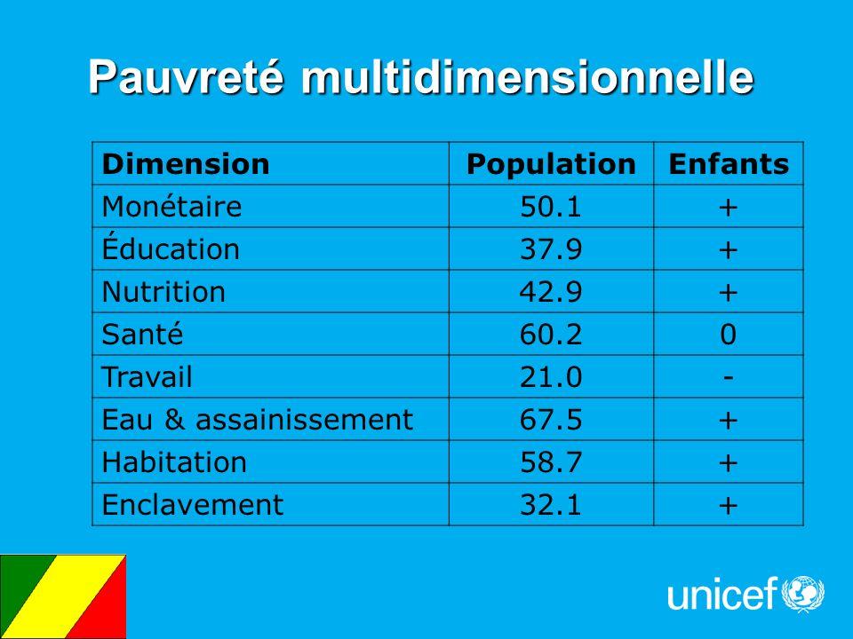 DimensionPopulationEnfants Monétaire50.1+ Éducation37.9+ Nutrition42.9+ Santé60.20 Travail21.0- Eau & assainissement67.5+ Habitation58.7+ Enclavement3