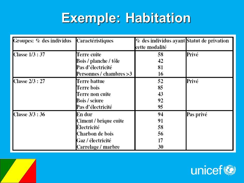 Exemple: Habitation