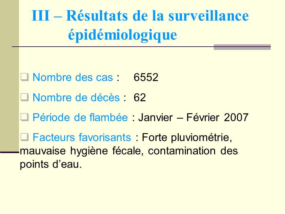 III – Résultats de la surveillance épidémiologique Nombre des cas :6552 Nombre de décès :62 Période de flambée : Janvier – Février 2007 Facteurs favor