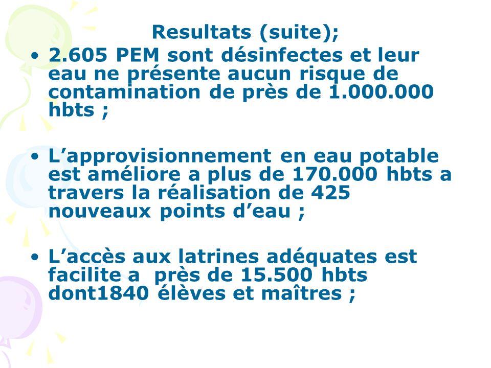 Resultats (suite); 2.605 PEM sont désinfectes et leur eau ne présente aucun risque de contamination de près de 1.000.000 hbts ; Lapprovisionnement en