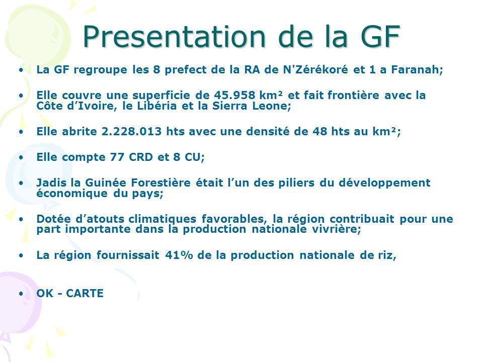 Presentation de la GF La GF regroupe les 8 prefect de la RA de N'Zérékoré et 1 a Faranah; Elle couvre une superficie de 45.958 km² et fait frontière a