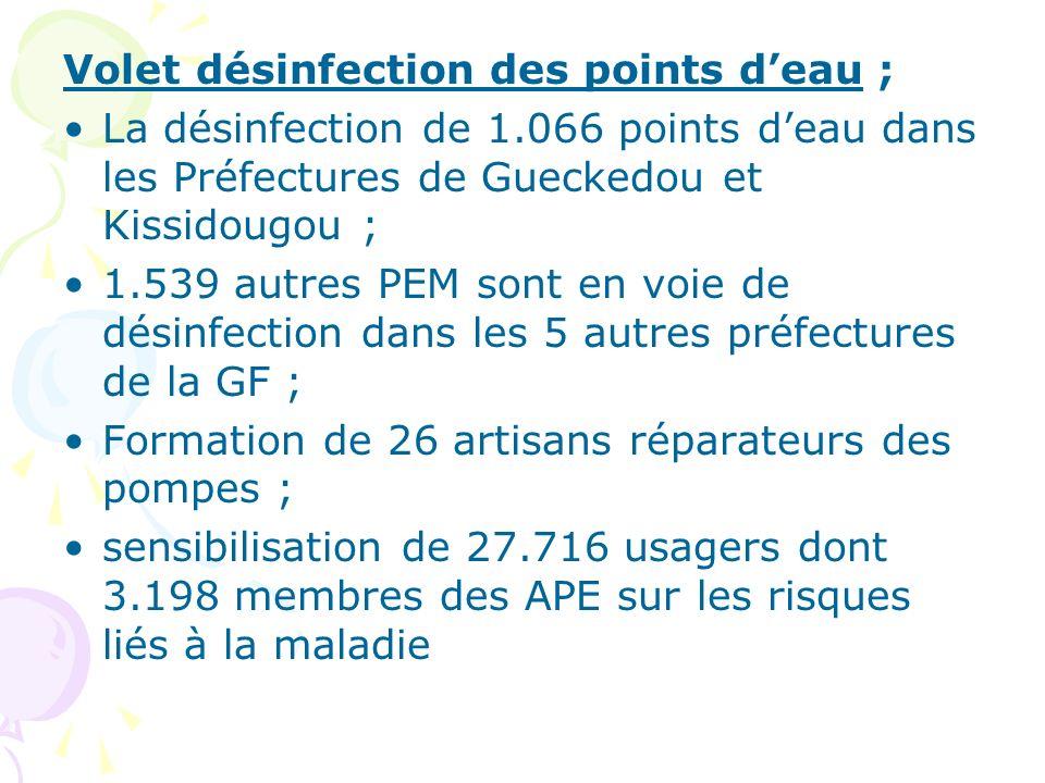 Volet désinfection des points deau ; La désinfection de 1.066 points deau dans les Préfectures de Gueckedou et Kissidougou ; 1.539 autres PEM sont en