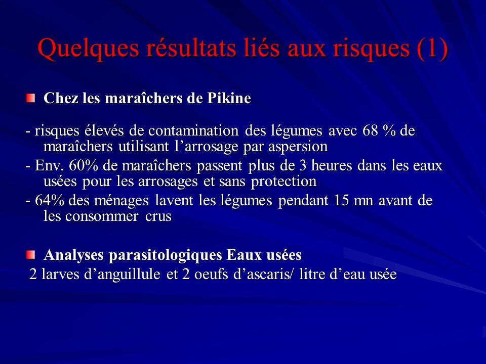 Quelques résultats liés aux risques (1) Chez les maraîchers de Pikine - risques élevés de contamination des légumes avec 68 % de maraîchers utilisant