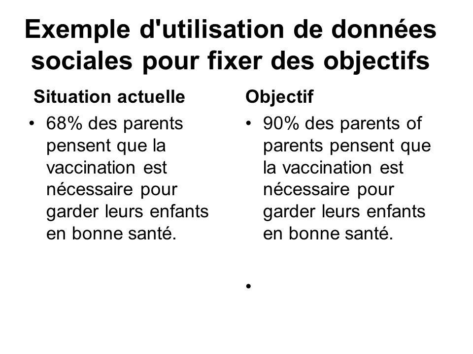 Exemple d'utilisation de données sociales pour fixer des objectifs Situation actuelle 68% des parents pensent que la vaccination est nécessaire pour g