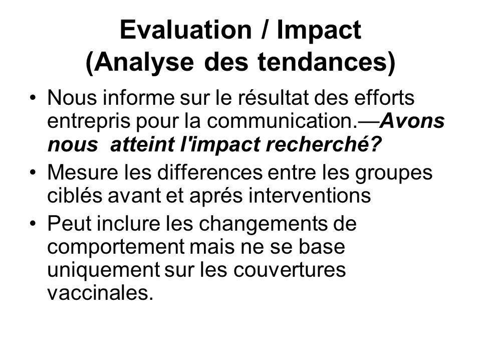 Evaluation / Impact (Analyse des tendances) Nous informe sur le résultat des efforts entrepris pour la communication.Avons nous atteint l'impact reche