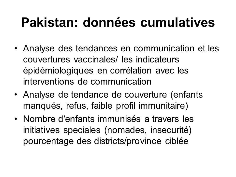 Pakistan: données cumulatives Analyse des tendances en communication et les couvertures vaccinales/ les indicateurs épidémiologiques en corrélation av