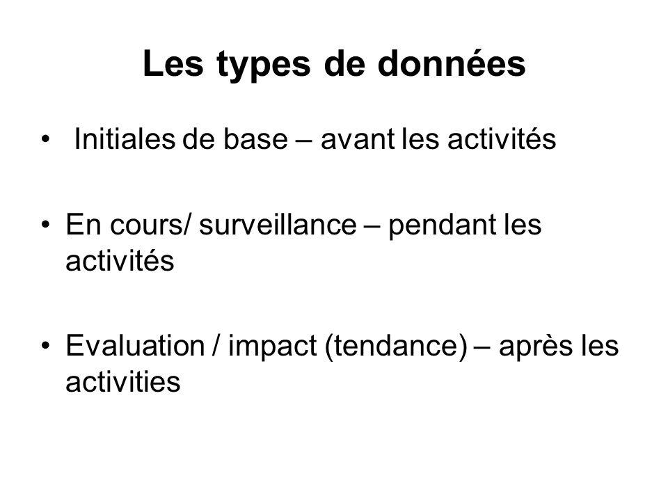 Les types de données Initiales de base – avant les activités En cours/ surveillance – pendant les activités Evaluation / impact (tendance) – après les