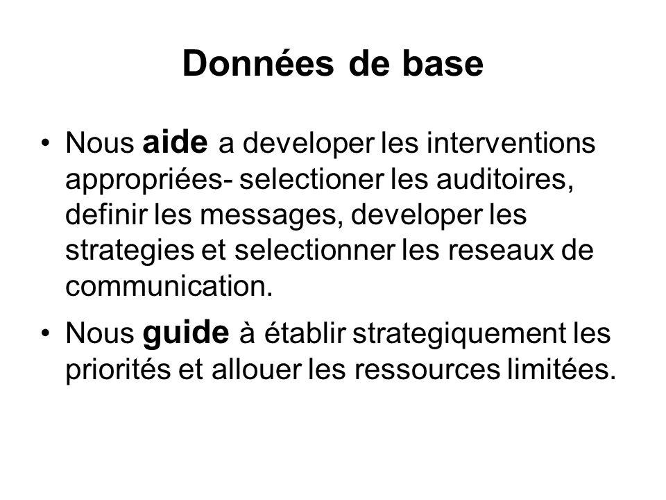 Données de base Nous aide a developer les interventions appropriées- selectioner les auditoires, definir les messages, developer les strategies et sel