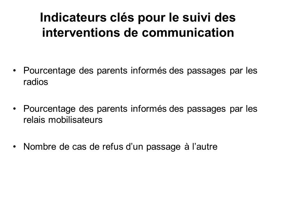 Indicateurs clés pour le suivi des interventions de communication Pourcentage des parents informés des passages par les radios Pourcentage des parents