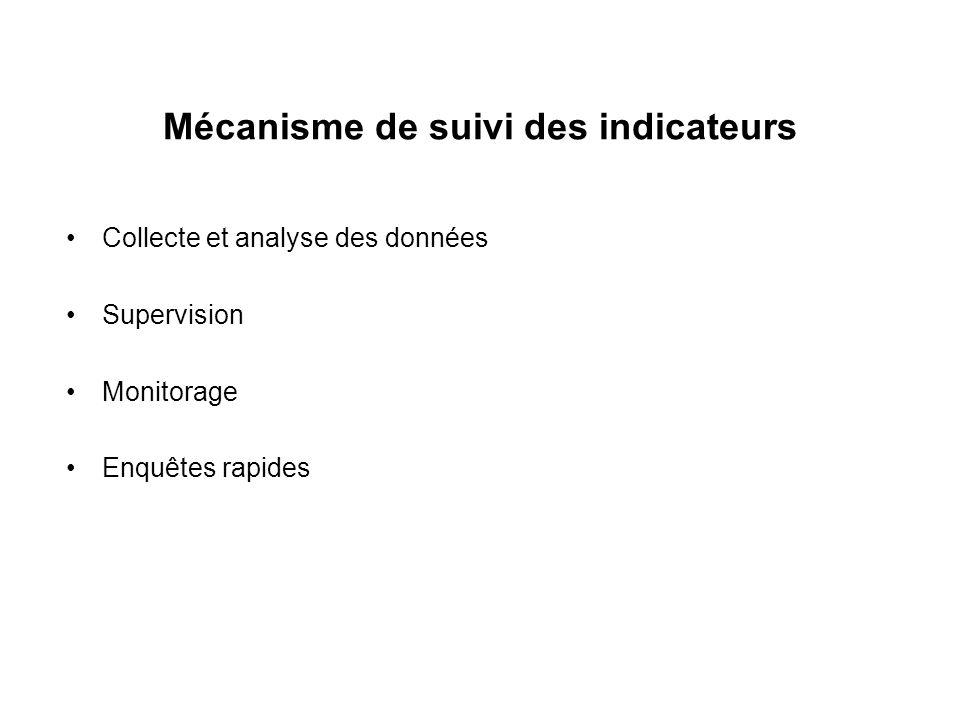 Mécanisme de suivi des indicateurs Collecte et analyse des données Supervision Monitorage Enquêtes rapides