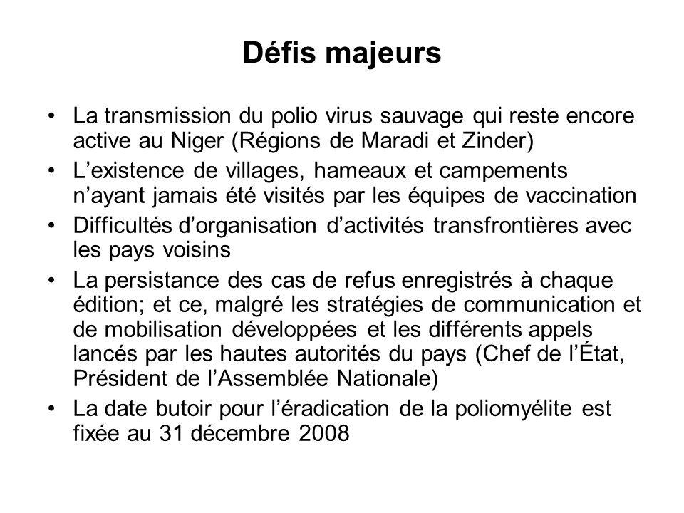 Défis majeurs La transmission du polio virus sauvage qui reste encore active au Niger (Régions de Maradi et Zinder) Lexistence de villages, hameaux et