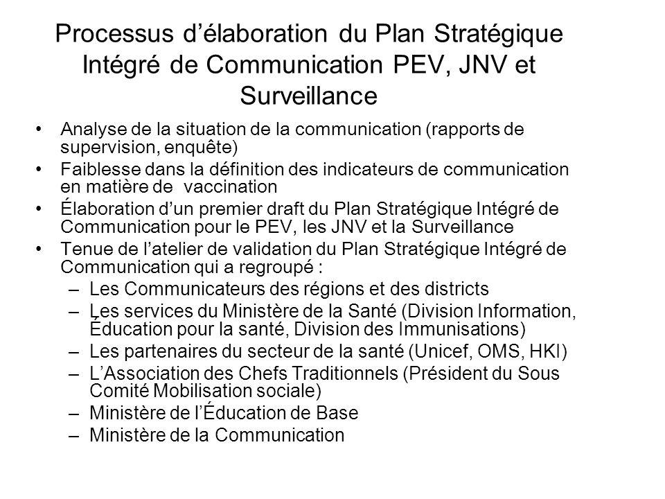 Processus délaboration du Plan Stratégique Intégré de Communication PEV, JNV et Surveillance Analyse de la situation de la communication (rapports de
